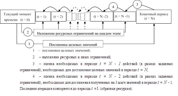 Схема итерационной оптимизации ключевых показателей