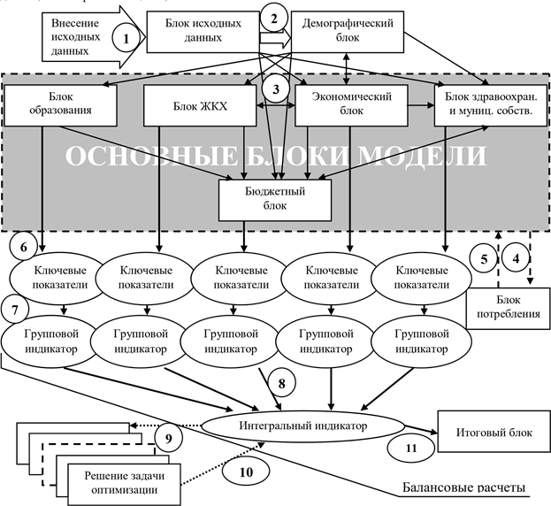 Схема функционирования модели