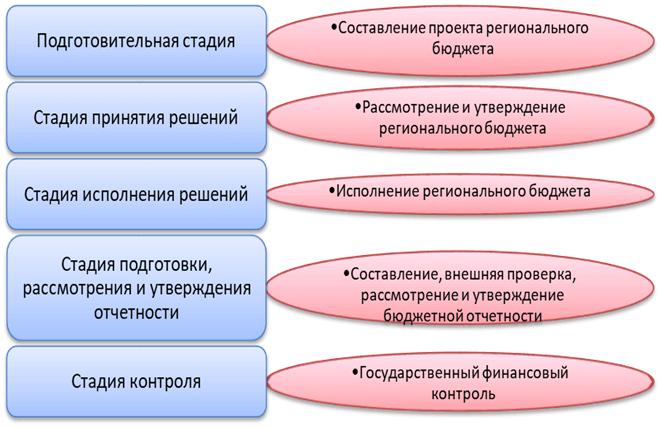 Стадии и этапы регионального бюджетного процесса