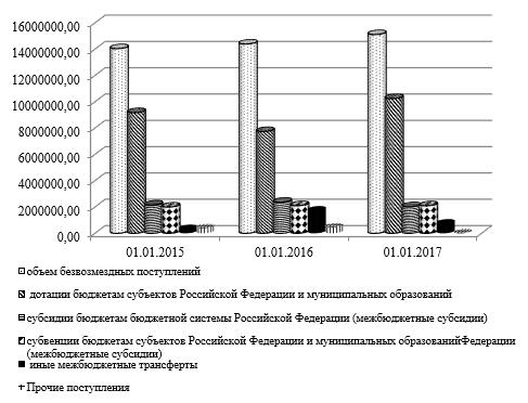 Объем безвозмездных поступлений в бюджет Курганской области за период 01.01.2015 – 01.01.2017