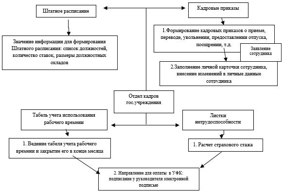 Схема электронного документооборота «Учет расчетов по оплате труда»