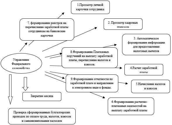Схема документооборота при учете расходов по оплате труда