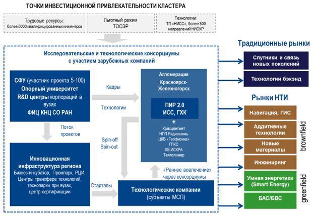 Схема управления агломерационного кластера