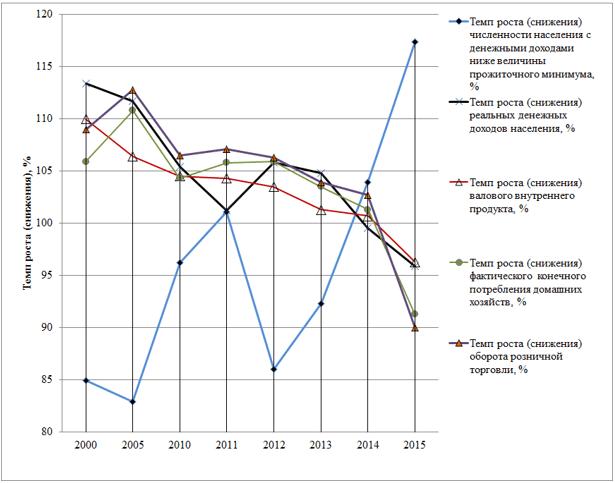 Темп роста (снижения) основных социально-экономических показателей (в сопоставимых ценах, относительно предыдущего года), %