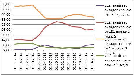 Динамика структуры вкладов (депозитов) населения в разрезе сроков размещения в коммерческих банках