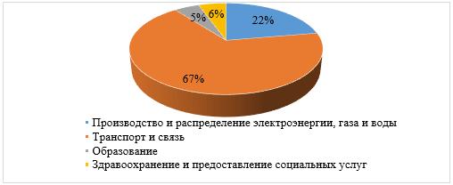 Распределение инвестиций в инфраструктуру (среднее значение за 2006-2015 гг.), %