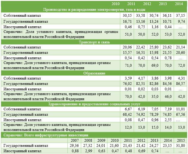 Источники финансирования инфраструктурных инвестиций, %