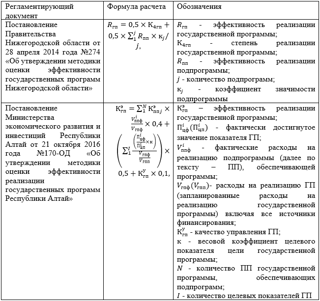 Методики оценки эффективности государственных программ, утвержденные на региональном уровне