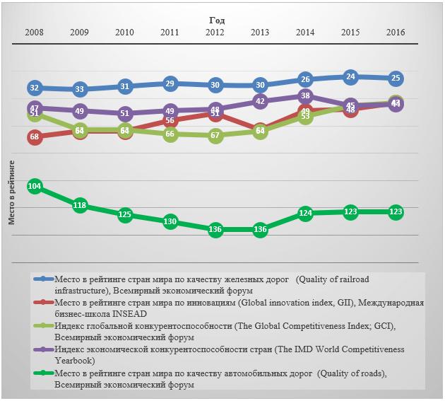 Позиция России в международных рейтингах за период 2008-2016 гг.
