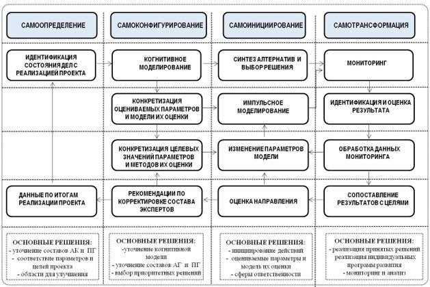 Схема итерационного алгоритма принятия решений на основе самооценки параметров целостности системы взаимоотношений, включая оценку реализуемости проекта.