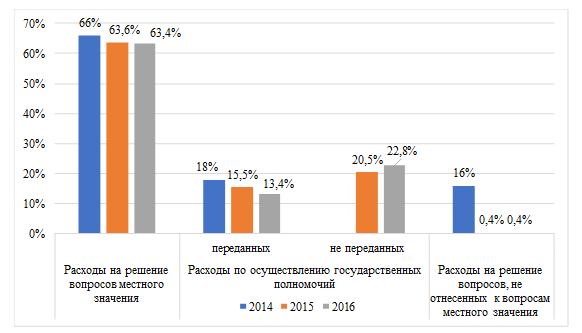 Структура расходов местных бюджетов в разрезе полномочий и вопросов за 2015-2016 гг., %