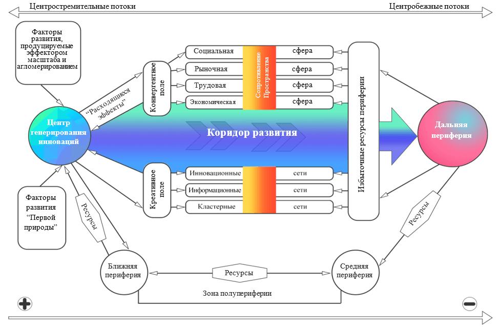 Графическая интерпретация взаимодействия центра периферии в русле теорий экономического пространства и регионального развития (составлено автором)
