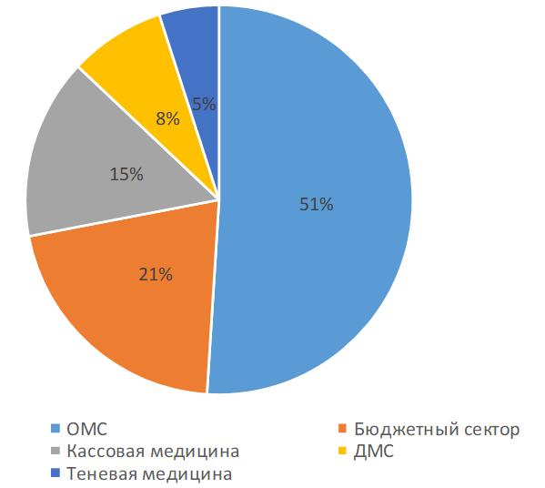 Структура региональных рынков платных медицинских услуг по стоимостному объему