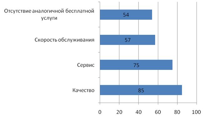 Основные причины выбора платных медицинских услуг в г. Самаре, % в 2017г.