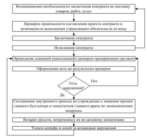 Алгоритм реализации мероприятия по контролю над целевым использованием финансовых ресурсов учреждения