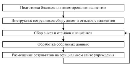 Алгоритм реализации мероприятия по формированию отзывов пациентов о качестве оказываемой помощи в учреждении