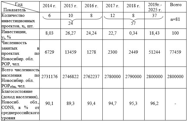 Исходные данные по выборке бизнес-проектов и проектов государственного-частного партнерства инвестиционного портфеля Стратегии развития Новосибирской области на период с 2014 г. по 2025г.