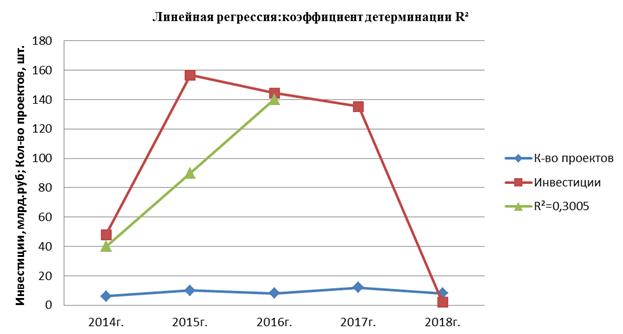 Реализации бизнес-проектов и проектов ГЧП инвестиционного портфеля Новосибирской области за 2014-2018 гг.